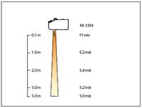 Vzduchová clona FRICO Thermozone PA3500 profil proudění